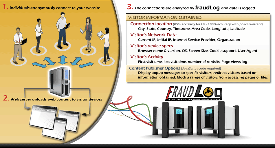how fraudLog tracker works